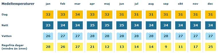 Phuket klimat