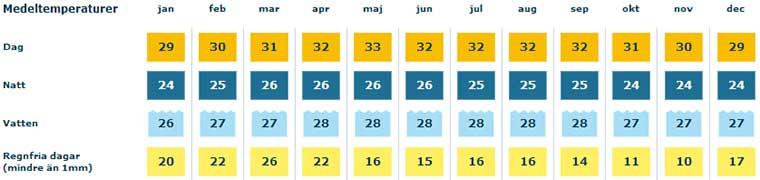 Pattaya klimat